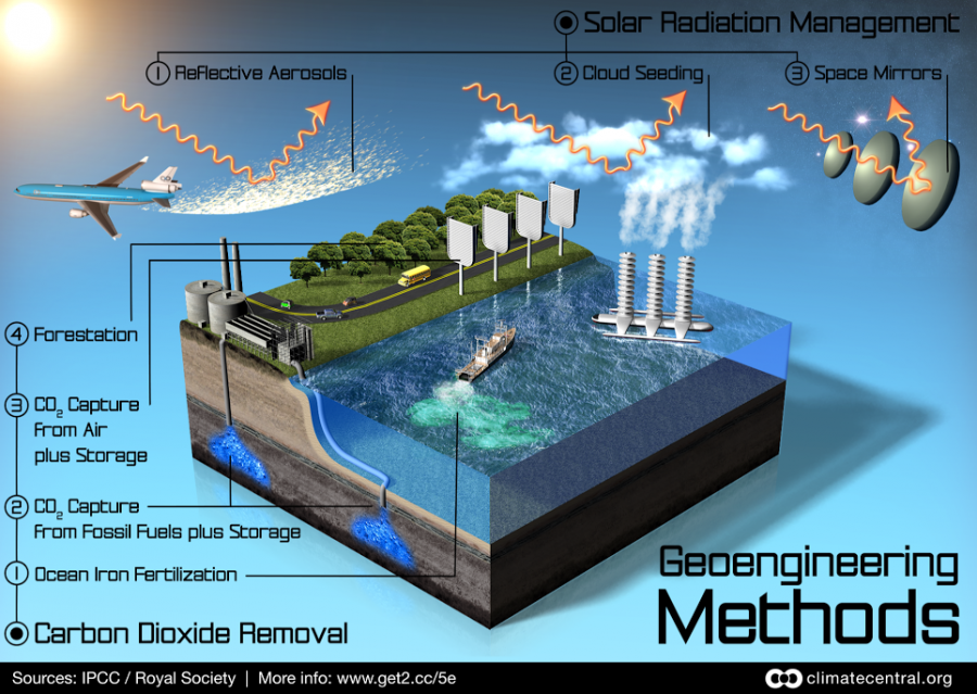 GeoengineeringMethods-ClimateCentral_900_639_s_c1_c_c